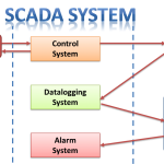 SCADA system solutions industrial hardware