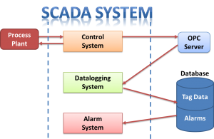 SCADA project solutions for industrial hardware