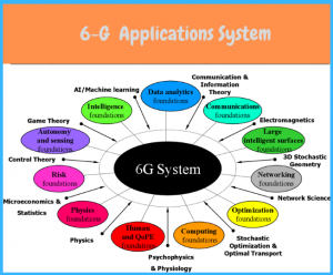 6g systems