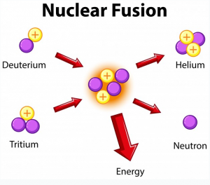 Production-of-nuclear-Fusion