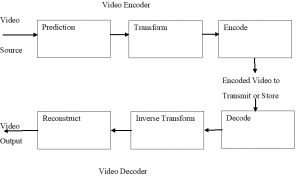 advanced video coding