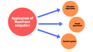 Applications of Mainframe computer