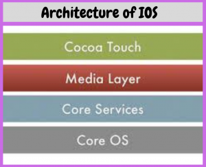 architecture of ios