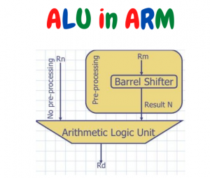 arm architecture ALU