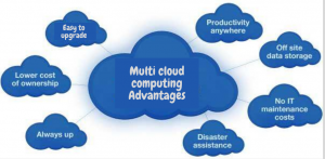 cloud computing advantages
