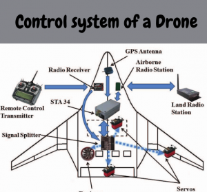 components of drones