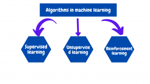 Figure 2. Machine learning algorithms
