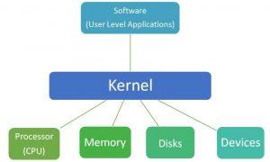 operating system kernel