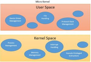 operating system kernel layers