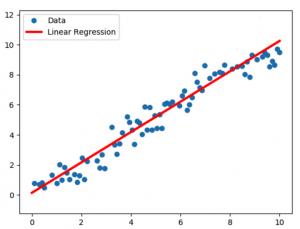 regression in AI