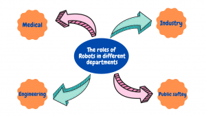 roles of a robot