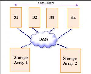 setup storage area network