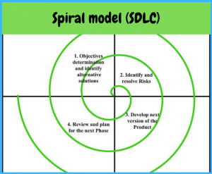 spiral sdlc