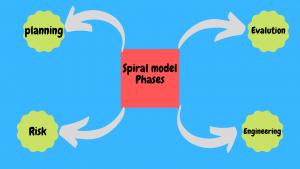 spiral sdlc basics
