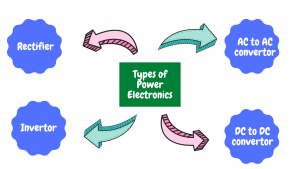 power electronics types