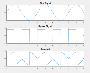 signal multiplication