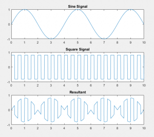 signal multiplication graph
