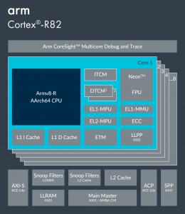 Arm Cortex R82