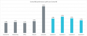 Cortex R82 performance uplift