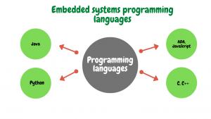 embedded software system developer