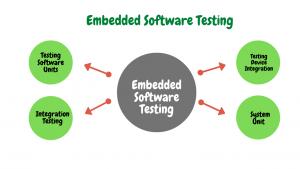 softwaretest embedded systems